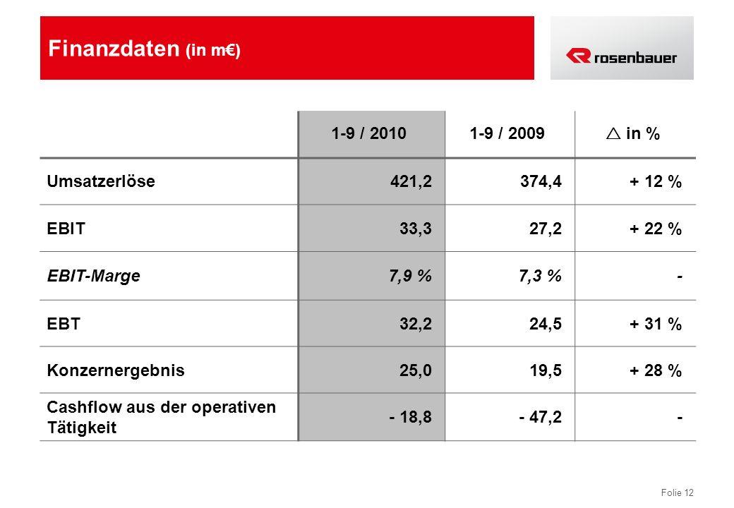 Folie 12 Finanzdaten (in m) 1-9 / 20101-9 / 2009 in % Umsatzerlöse421,2374,4+ 12 % EBIT33,327,2+ 22 % EBIT-Marge7,9 %7,3 %- EBT32,224,5+ 31 % Konzerne