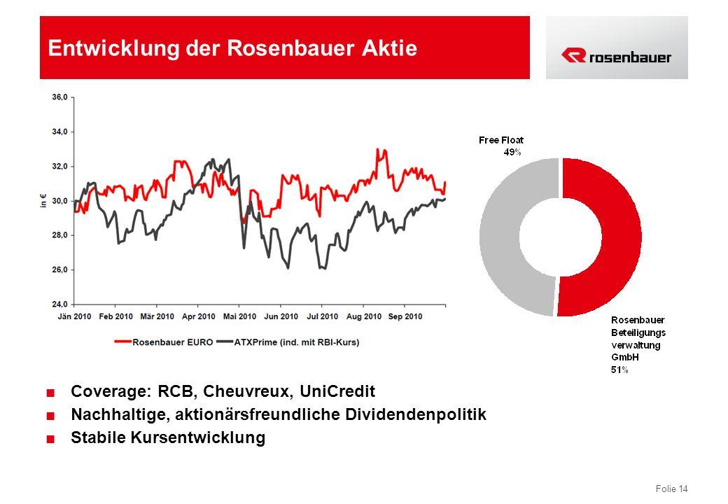 Folie 14 Entwicklung der Rosenbauer Aktie Coverage: RCB, Cheuvreux, UniCredit Nachhaltige, aktionärsfreundliche Dividendenpolitik Stabile Kursentwickl