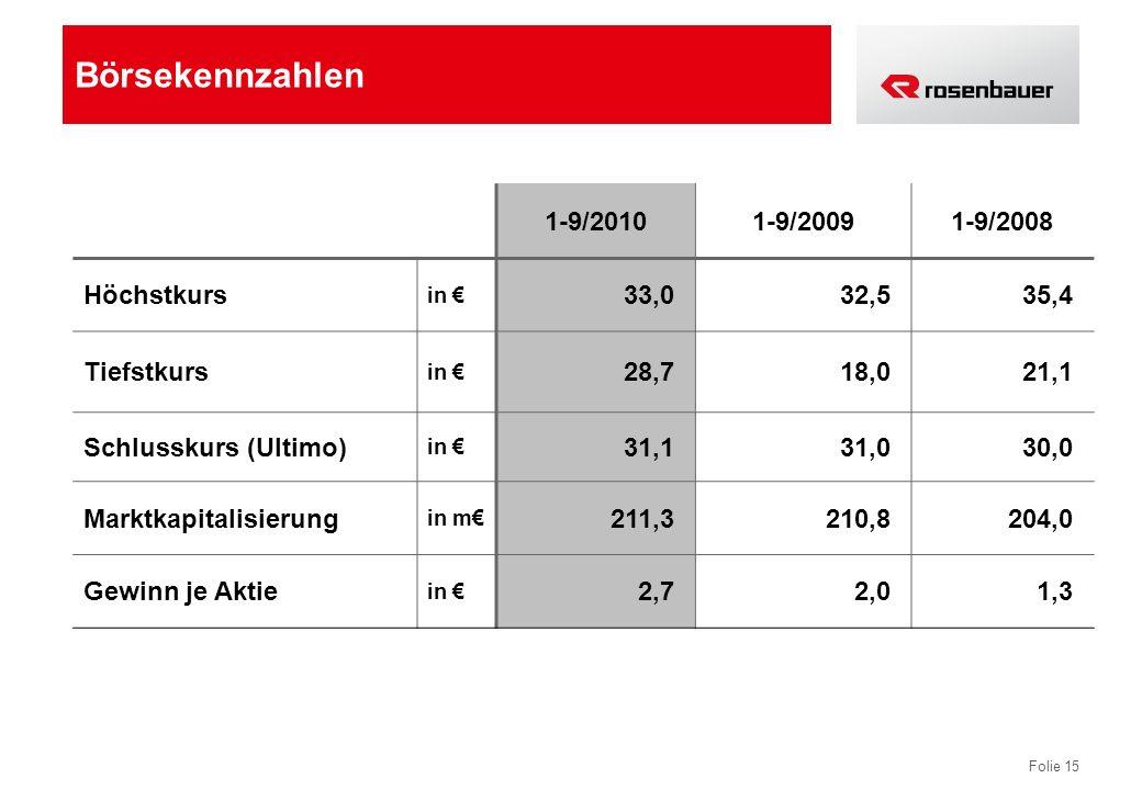 Folie 15 Börsekennzahlen 1-9/20101-9/20091-9/2008 Höchstkurs in 33,032,535,4 Tiefstkurs in 28,718,021,1 Schlusskurs (Ultimo) in 31,131,030,0 Marktkapi
