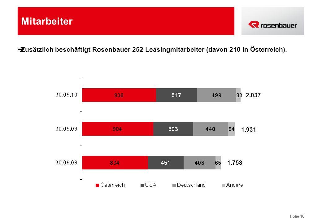 Folie 16 Mitarbeiter Zusätzlich beschäftigt Rosenbauer 252 Leasingmitarbeiter (davon 210 in Österreich). 2.037 1.931 1.758