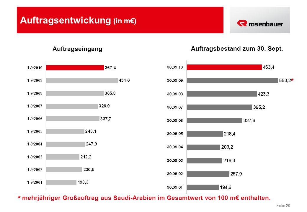 Folie 20 Auftragsentwickung (in m) Auftragseingang Auftragsbestand zum 30. Sept. mehrjähriger Großauftrag aus Saudi-Arabien im Gesamtwert von 100 m en