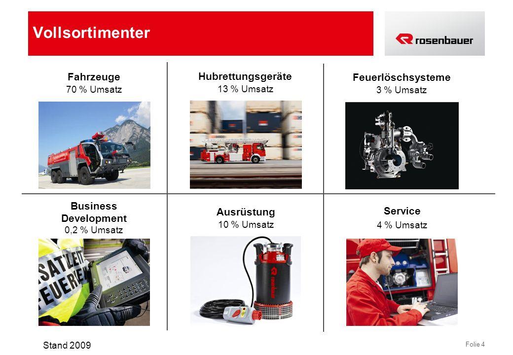 Folie 4 Fahrzeuge 70 % Umsatz Hubrettungsgeräte 13 % Umsatz Business Development 0,2 % Umsatz Service 4 % Umsatz Feuerlöschsysteme 3 % Umsatz Ausrüstu