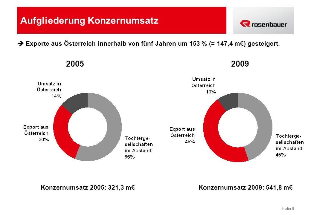 Folie 6 Aufgliederung Konzernumsatz Exporte aus Österreich innerhalb von fünf Jahren um 153 % (= 147,4 m) gesteigert. 20052009 Konzernumsatz 2005: 321