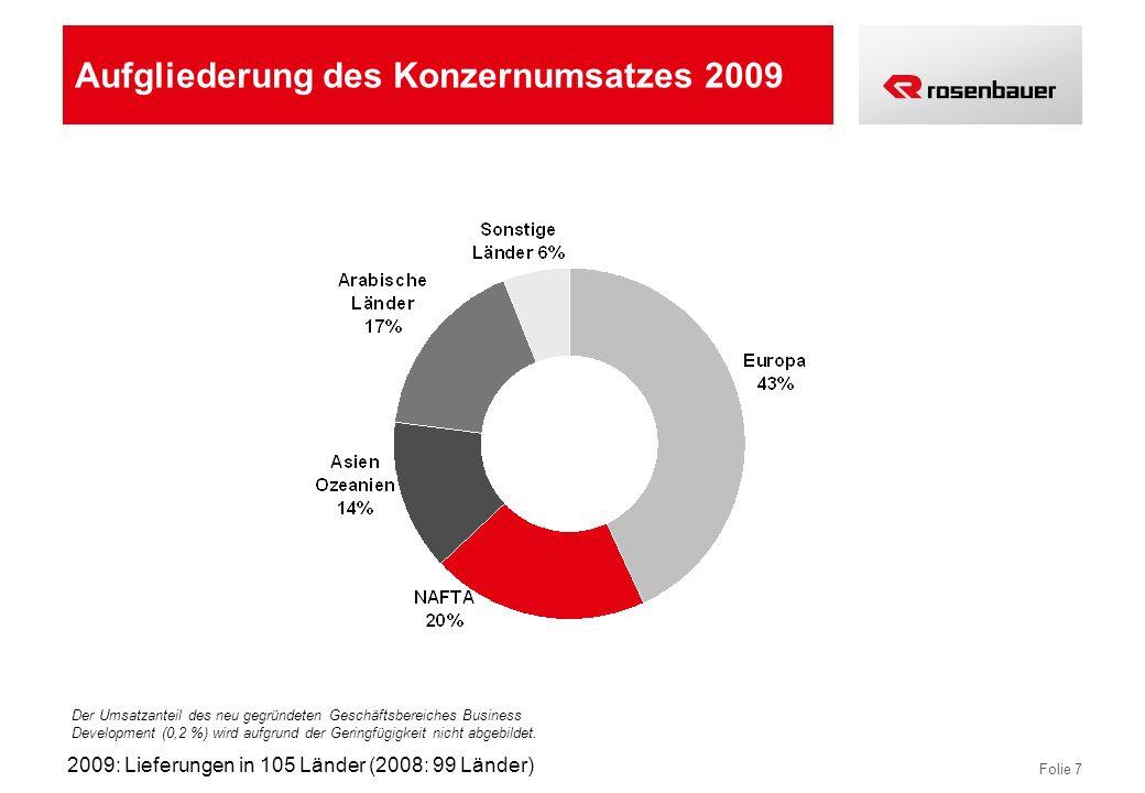 Folie 7 Aufgliederung des Konzernumsatzes 2009 Der Umsatzanteil des neu gegründeten Geschäftsbereiches Business Development (0,2 %) wird aufgrund der