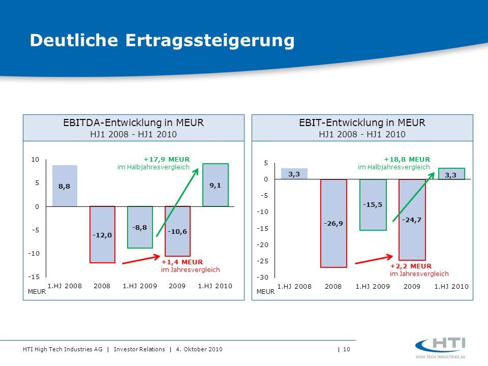 HTI High Tech Industries AG Investor Relations 4. Oktober 2010 10 Deutliche Ertragssteigerung EBITDA-Entwicklung in MEUR HJ1 2008 - HJ1 2010 EBIT-Entw