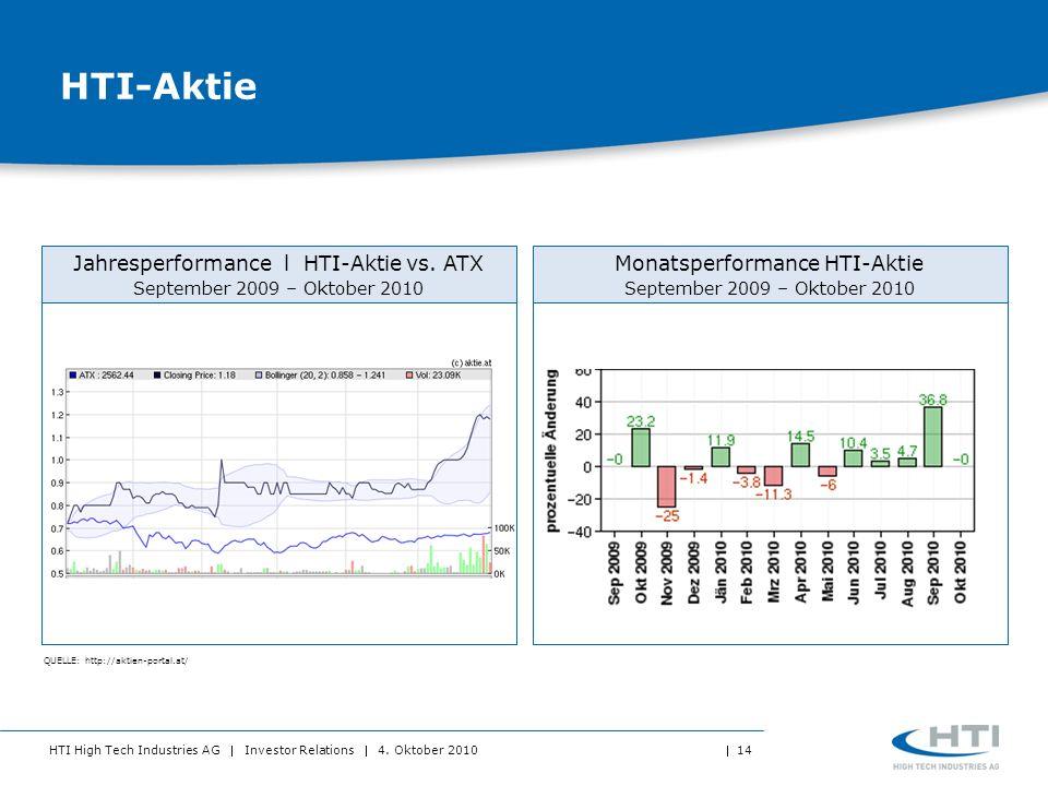 HTI High Tech Industries AG Investor Relations 4. Oktober 2010 14 HTI-Aktie QUELLE: http://aktien-portal.at/ Jahresperformance l HTI-Aktie vs. ATX Sep
