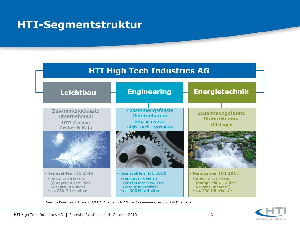 HTI High Tech Industries AG Investor Relations 4. Oktober 2010 3 HTI-Segmentstruktur HTI High Tech Industries AG Kennzahlen HJ1 2010 Umsatz: 44 MEUR (
