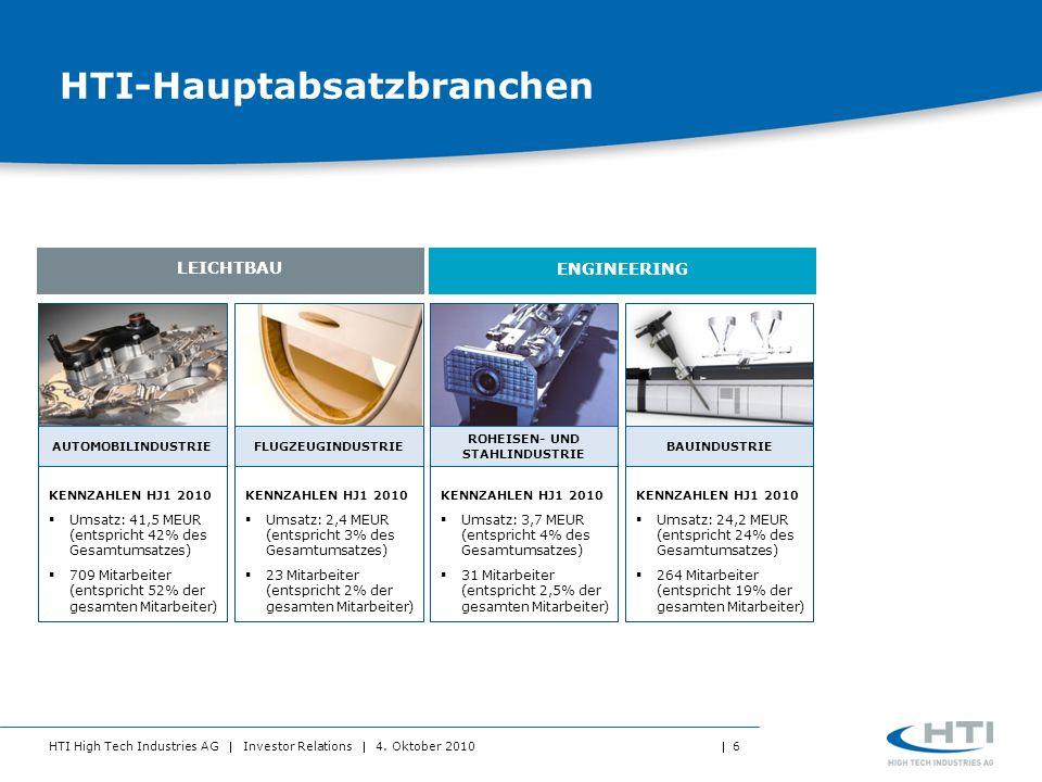 HTI High Tech Industries AG Investor Relations 4. Oktober 2010 6 HTI-Hauptabsatzbranchen AUTOMOBILINDUSTRIE KENNZAHLEN HJ1 2010 Umsatz: 41,5 MEUR (ent