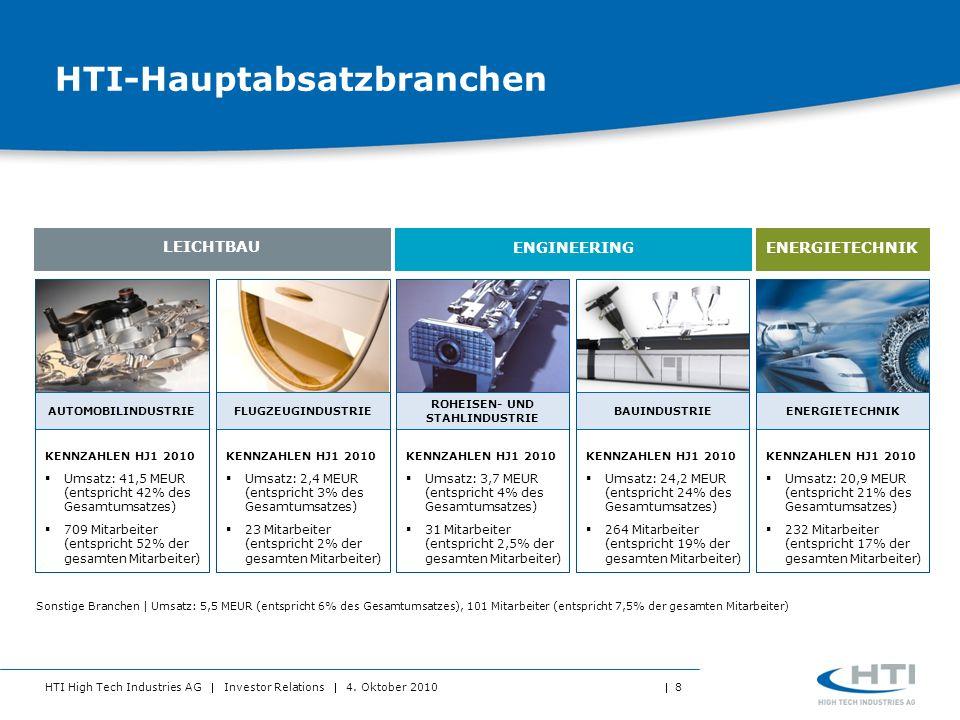 HTI High Tech Industries AG Investor Relations 4. Oktober 2010 8 HTI-Hauptabsatzbranchen AUTOMOBILINDUSTRIE KENNZAHLEN HJ1 2010 Umsatz: 41,5 MEUR (ent