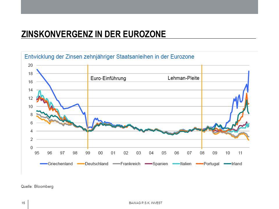 15 BAWAG P.S.K. INVEST ZINSKONVERGENZ IN DER EUROZONE Quelle: Bloomberg