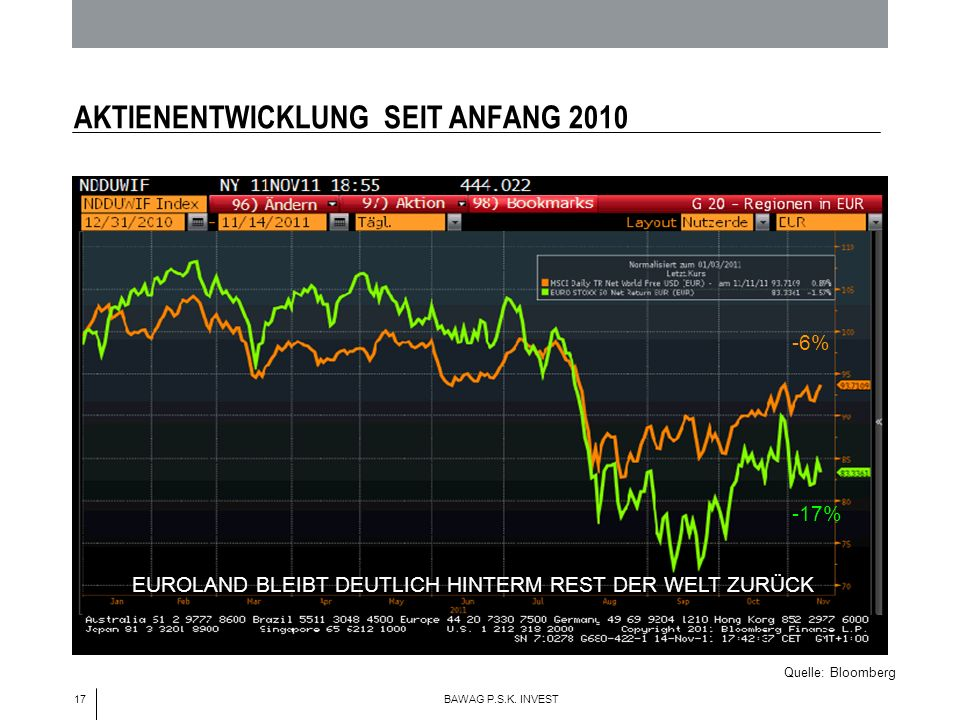 17 BAWAG P.S.K. INVEST AKTIENENTWICKLUNG SEIT ANFANG 2010 Quelle: Bloomberg EUROLAND BLEIBT DEUTLICH HINTERM REST DER WELT ZURÜCK -17% -6%