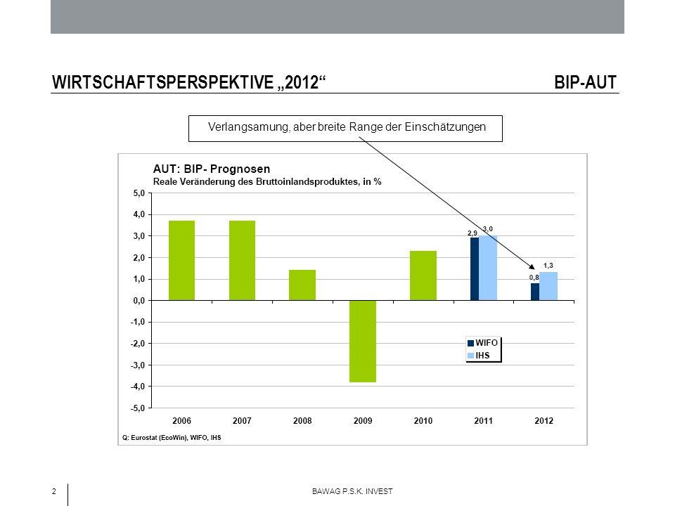 2 BAWAG P.S.K. INVEST WIRTSCHAFTSPERSPEKTIVE 2012 BIP-AUT Verlangsamung, aber breite Range der Einschätzungen