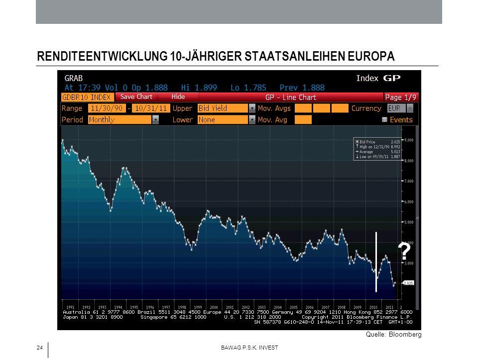 24 BAWAG P.S.K. INVEST RENDITEENTWICKLUNG 10-JÄHRIGER STAATSANLEIHEN EUROPA Quelle: Bloomberg ?