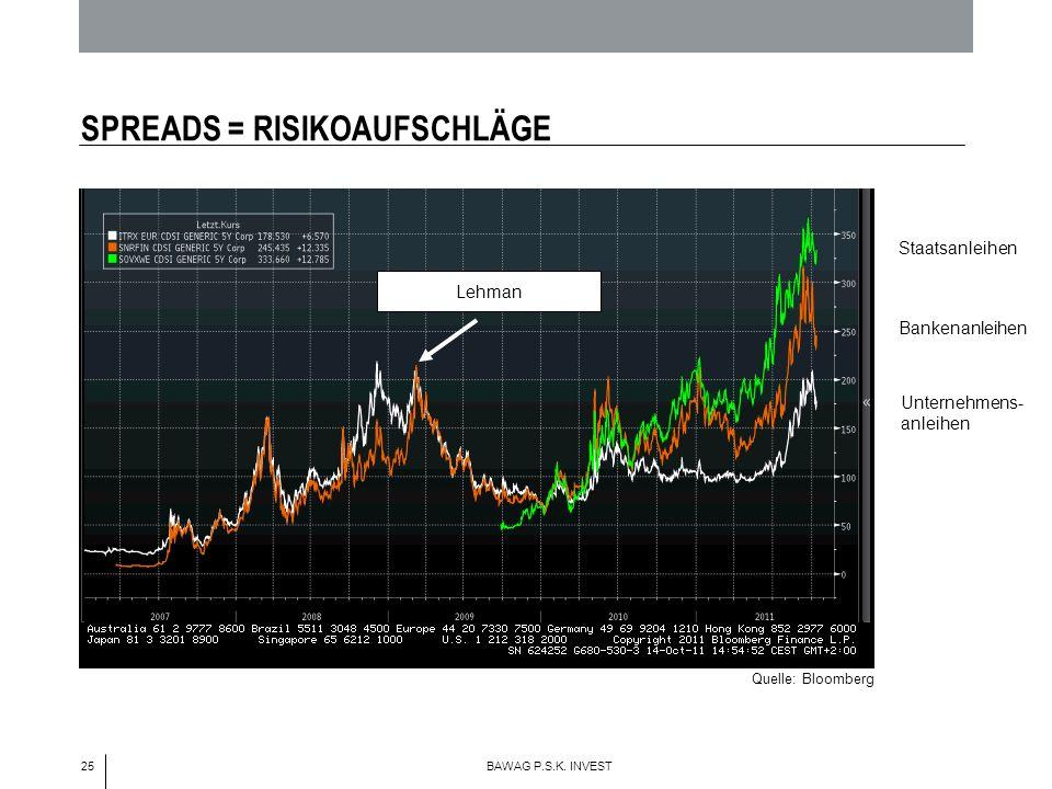 25 BAWAG P.S.K. INVEST SPREADS = RISIKOAUFSCHLÄGE Staatsanleihen Bankenanleihen Unternehmens- anleihen Lehman Quelle: Bloomberg