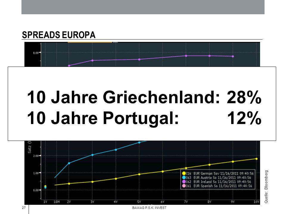 27 BAWAG P.S.K. INVEST SPREADS EUROPA Quelle: Bloomberg 10 Jahre Griechenland: 28% 10 Jahre Portugal:12%