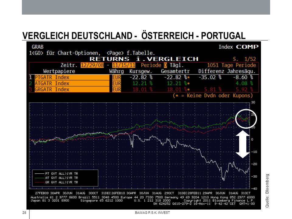 28 BAWAG P.S.K. INVEST VERGLEICH DEUTSCHLAND - ÖSTERREICH - PORTUGAL Quelle: Bloomberg