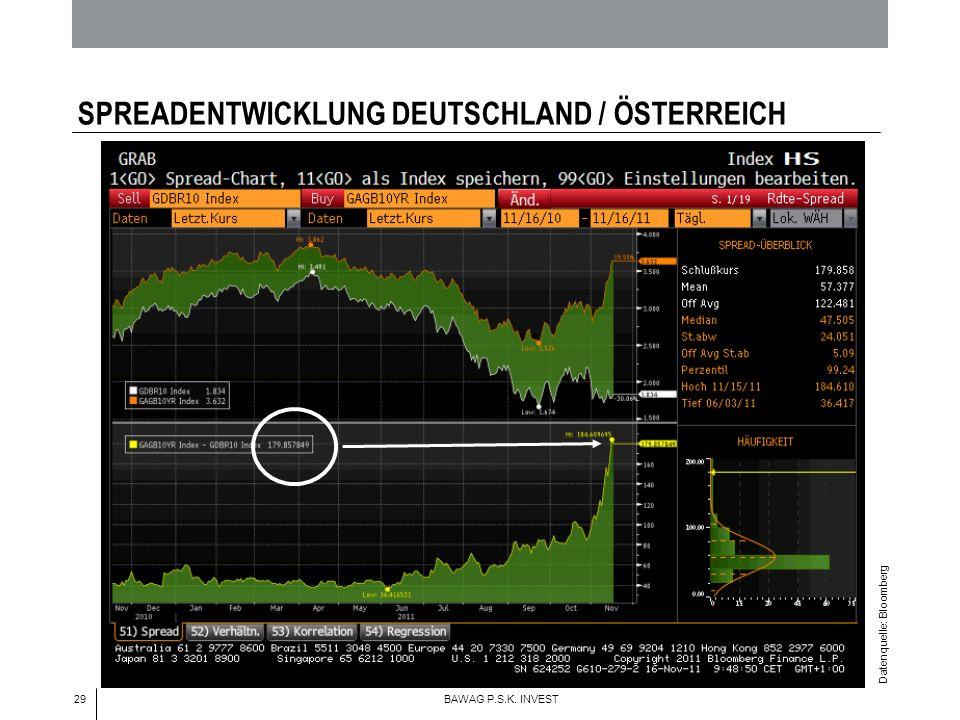 29 BAWAG P.S.K. INVEST SPREADENTWICKLUNG DEUTSCHLAND / ÖSTERREICH Datenquelle: Bloomberg Deutschland