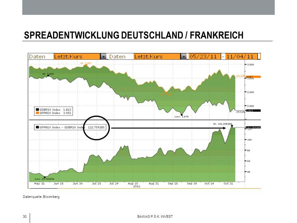 30 BAWAG P.S.K. INVEST SPREADENTWICKLUNG DEUTSCHLAND / FRANKREICH Datenquelle: Bloomberg Deutschland
