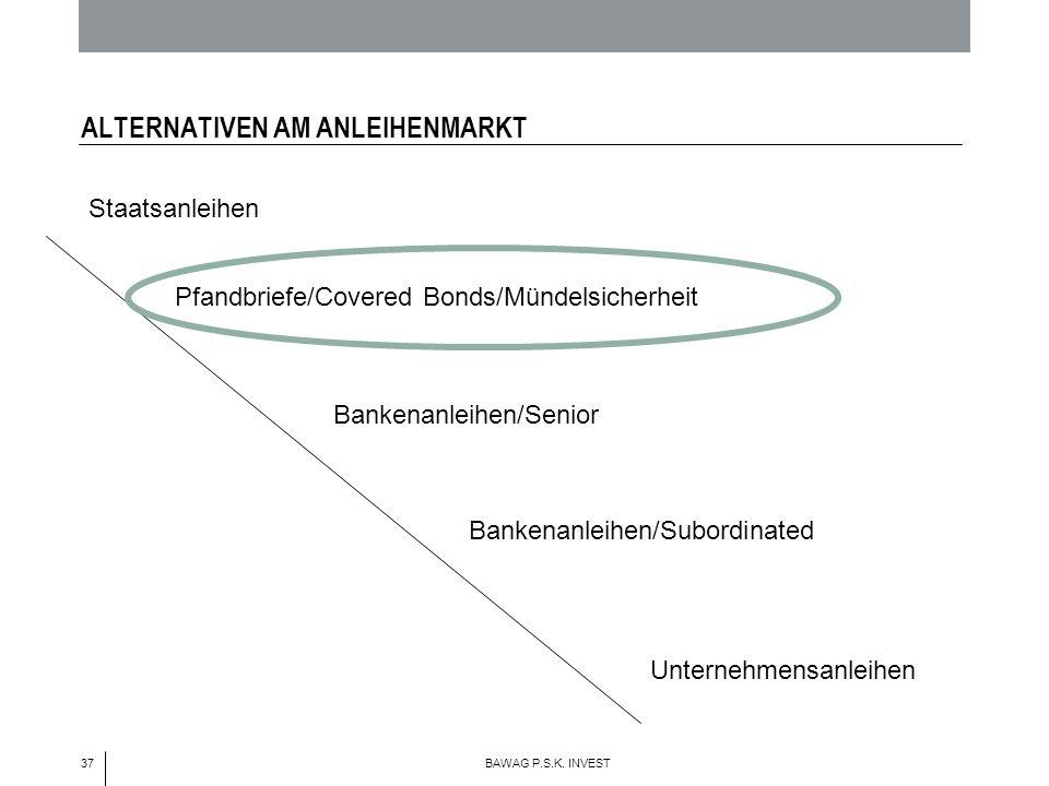 37 BAWAG P.S.K. INVEST ALTERNATIVEN AM ANLEIHENMARKT Staatsanleihen Bankenanleihen/Senior Unternehmensanleihen Pfandbriefe/Covered Bonds/Mündelsicherh