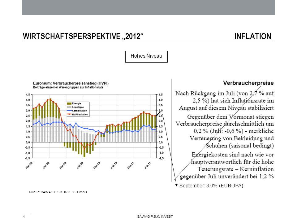 4 BAWAG P.S.K. INVEST WIRTSCHAFTSPERSPEKTIVE 2012 INFLATION September: 3,0% (EUROPA) Hohes Niveau Quelle: BAWAG P.S.K. INVEST GmbH