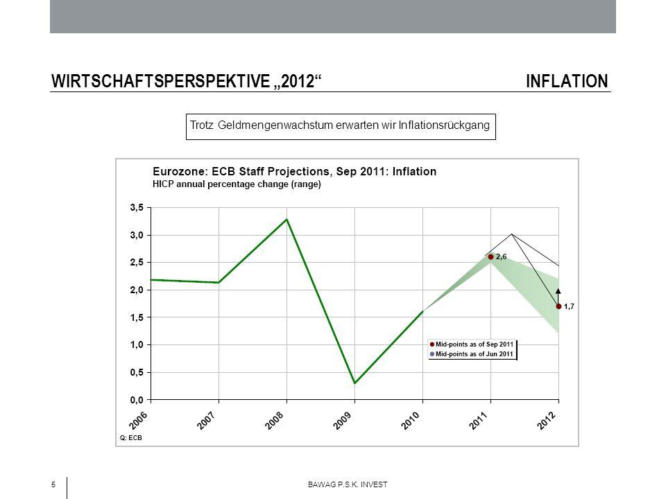 5 BAWAG P.S.K. INVEST WIRTSCHAFTSPERSPEKTIVE 2012 INFLATION Trotz Geldmengenwachstum erwarten wir Inflationsrückgang