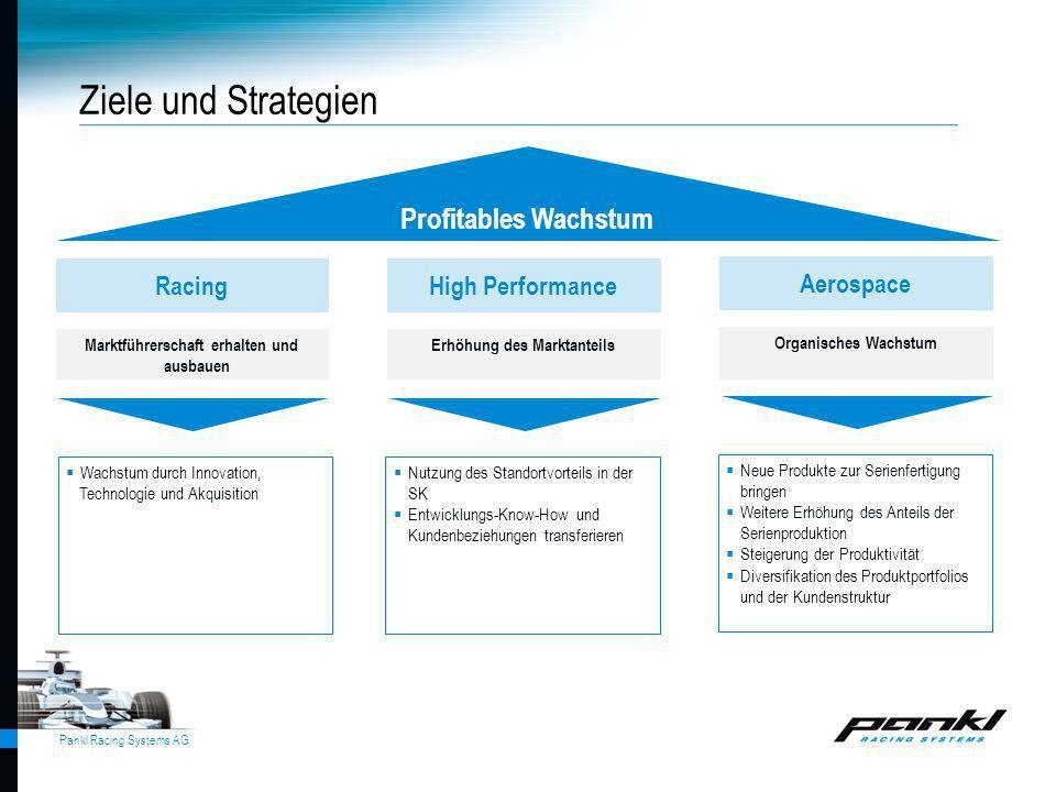 Pankl Racing Systems AG Marktführerschaft erhalten und ausbauen Profitables Wachstum Racing Erhöhung des Marktanteils High Performance Nutzung des Sta