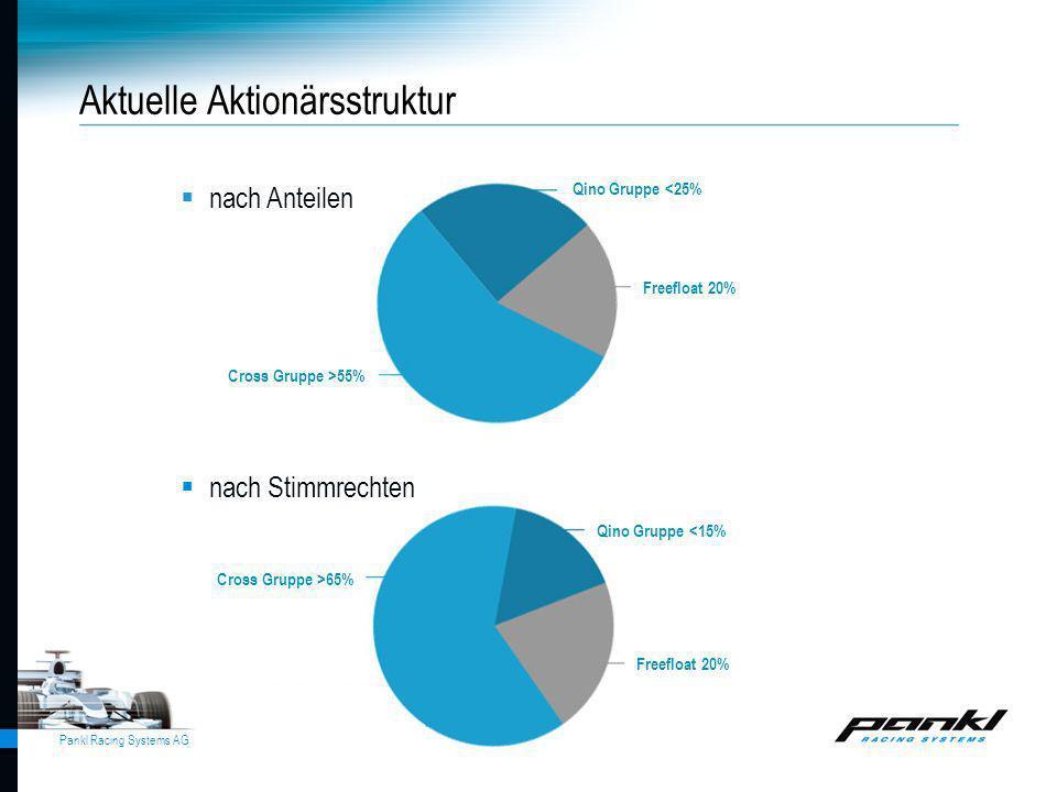 Pankl Racing Systems AG nach Anteilen nach Stimmrechten Cross Gruppe >55% Qino Gruppe <25% Freefloat 20% Qino Gruppe <15% Cross Gruppe >65% Aktuelle A