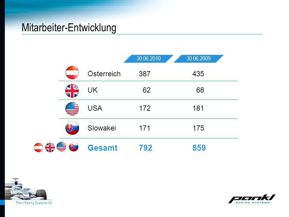 Pankl Racing Systems AG Gesamt792859 Österreich387 435 UK 62 68 USA172181 Slowakei171175 30.06.201030.06.2009 Mitarbeiter-Entwicklung