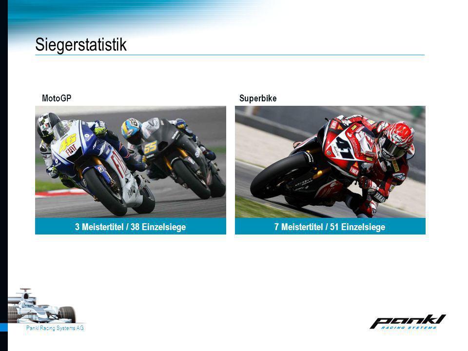 Pankl Racing Systems AG MotoGPSuperbike Siegerstatistik 3 Meistertitel / 38 Einzelsiege7 Meistertitel / 51 Einzelsiege