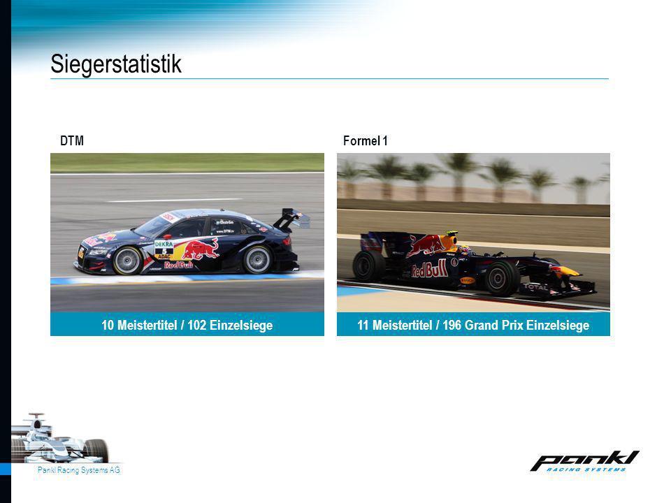 Pankl Racing Systems AG Siegerstatistik DTMFormel 1 10 Meistertitel / 102 Einzelsiege11 Meistertitel / 196 Grand Prix Einzelsiege