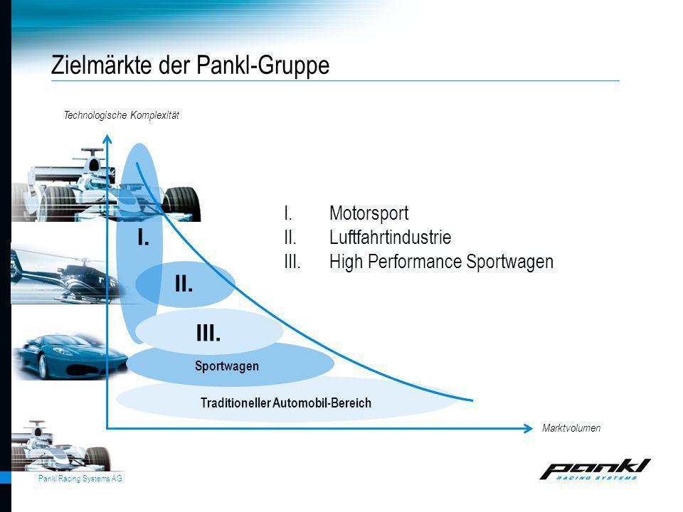 Pankl Racing Systems AG Zielmärkte der Pankl-Gruppe Technologische Komplexität Marktvolumen I. II. III. Sportwagen Traditioneller Automobil-Bereich I.