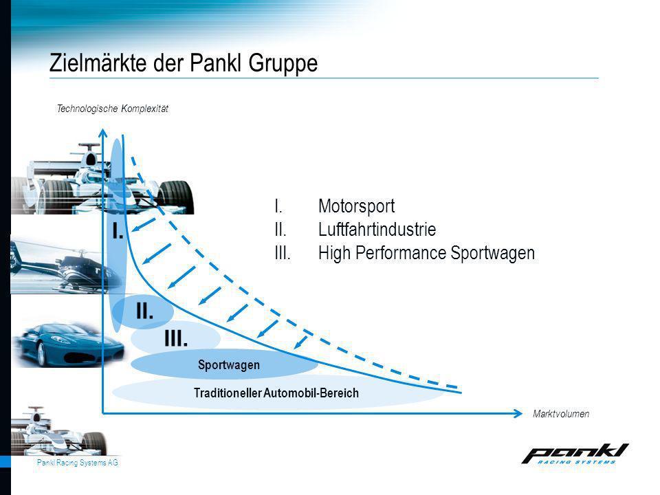 Pankl Racing Systems AG Zielmärkte der Pankl Gruppe Marktvolumen Technologische Komplexität I.Motorsport II.Luftfahrtindustrie III.High Performance Sp