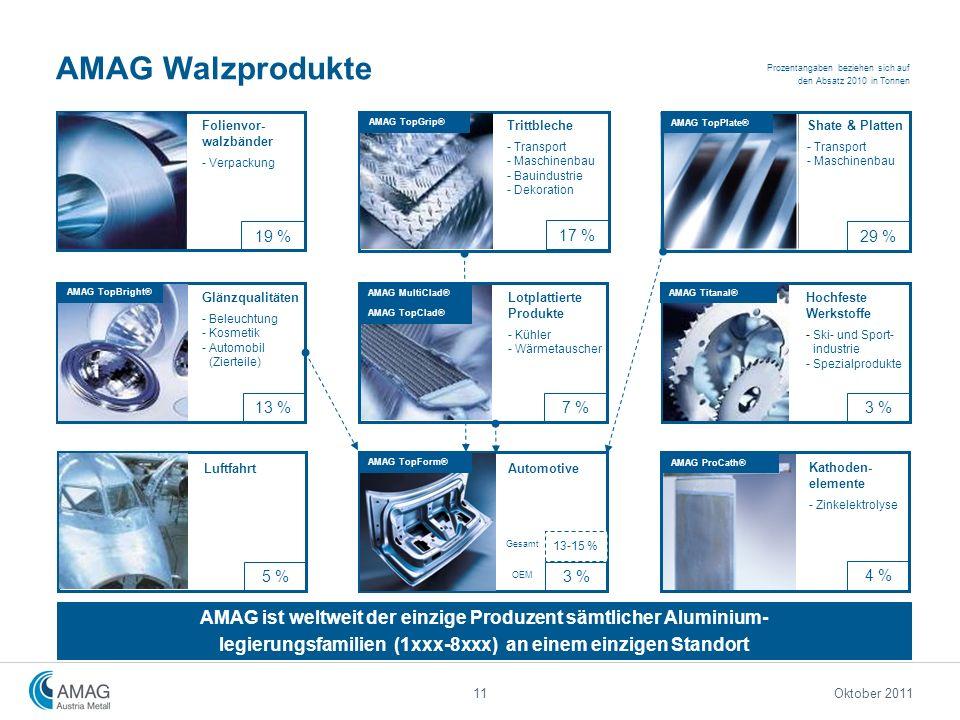 AMAG Walzprodukte Shate & Platten - Transport - Maschinenbau Glänzqualitäten - Beleuchtung - Kosmetik - Automobil (Zierteile) Folienvor- walzbänder -
