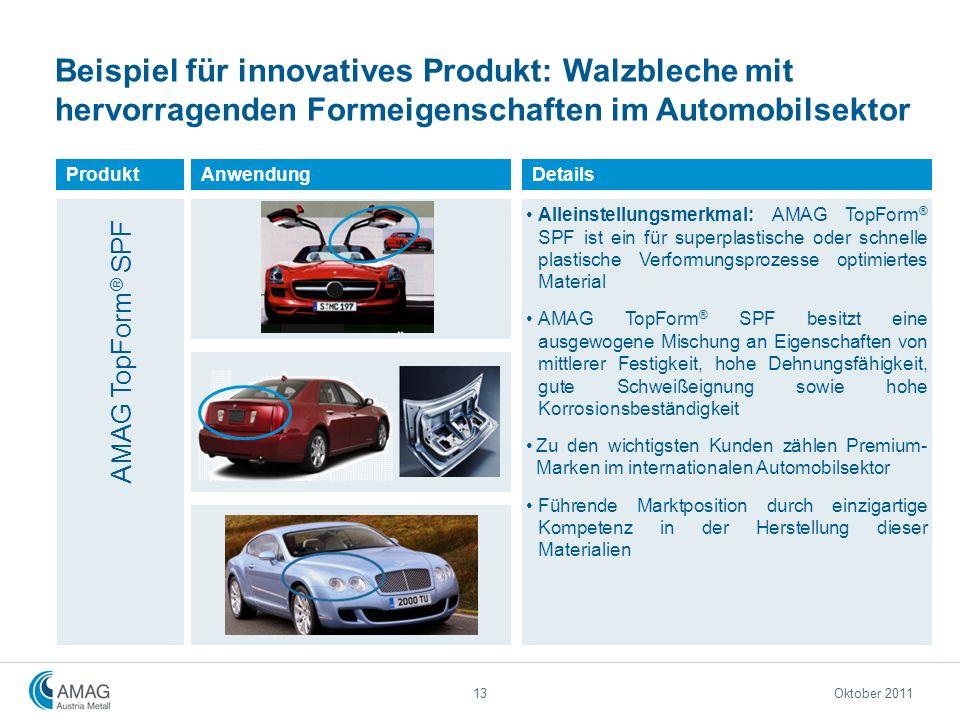Beispiel für innovatives Produkt: Walzbleche mit hervorragenden Formeigenschaften im Automobilsektor Produkt AMAG TopForm ® SPF Details Alleinstellung