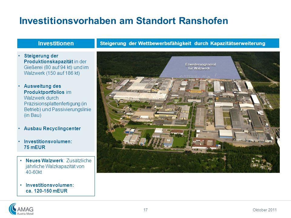 17 Investitionsvorhaben am Standort Ranshofen Steigerung der Produktionskapazität in der Gießerei (80 auf 94 kt) und im Walzwerk (150 auf 186 kt) Ausw