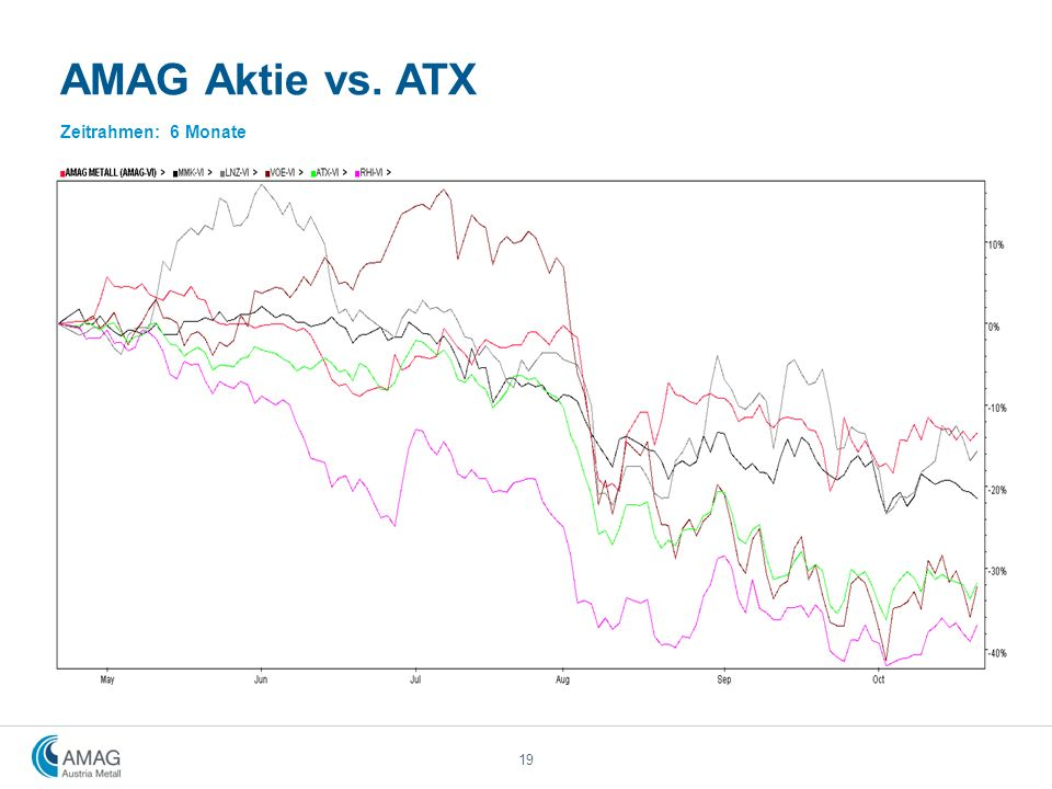 AMAG Aktie vs. ATX Zeitrahmen: 6 Monate 19