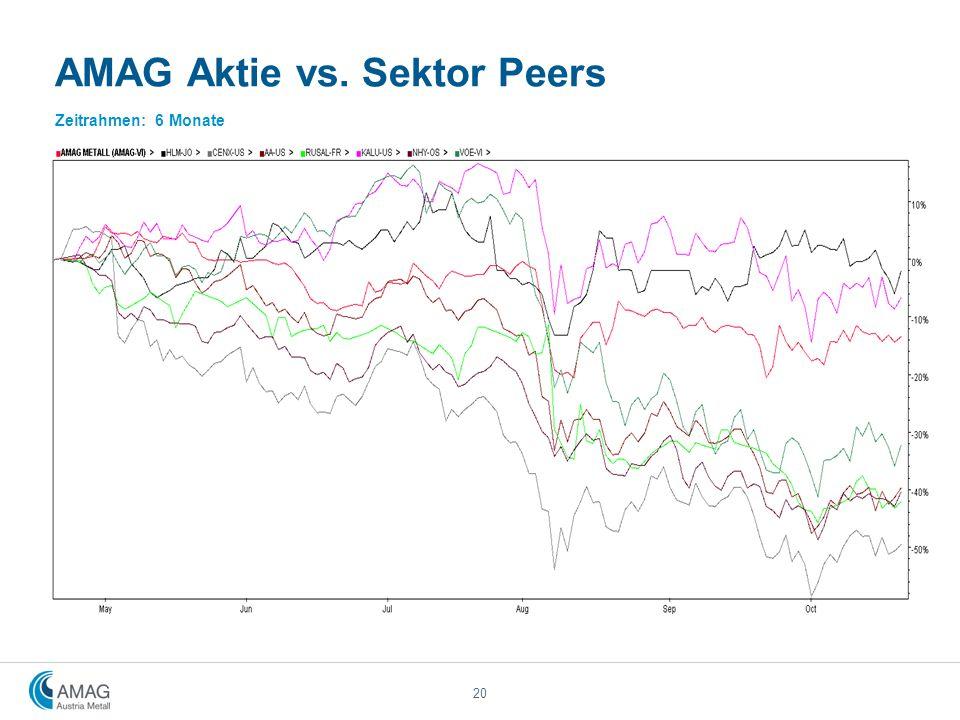 AMAG Aktie vs. Sektor Peers Zeitrahmen: 6 Monate 20