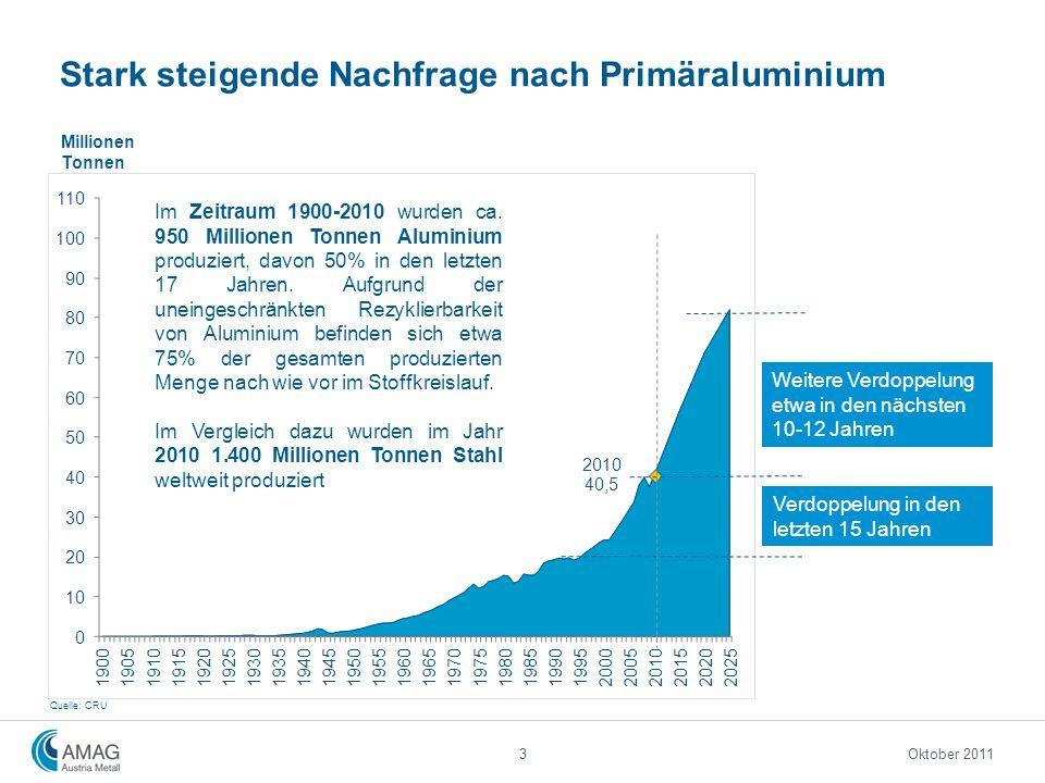3 Stark steigende Nachfrage nach Primäraluminium Oktober 2011 Im Zeitraum 1900-2010 wurden ca. 950 Millionen Tonnen Aluminium produziert, davon 50% in