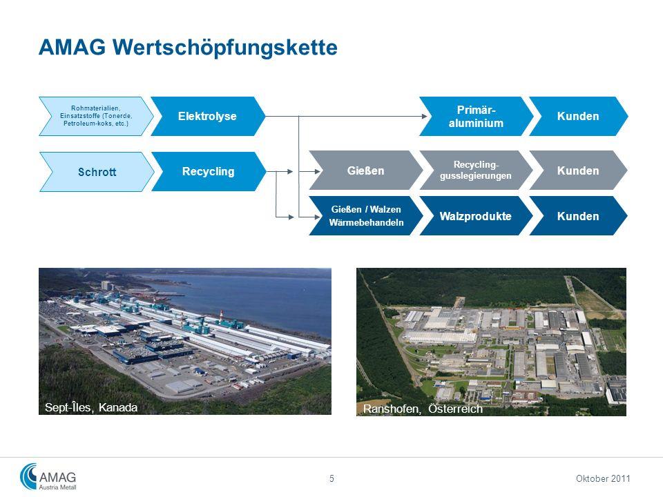 AMAG Wertschöpfungskette Sept-Îles, Kanada 5 Rohmaterialien, Einsatzstoffe (Tonerde, Petroleum-koks, etc.) Kunden Gießen Recycling- gusslegierungen Wa