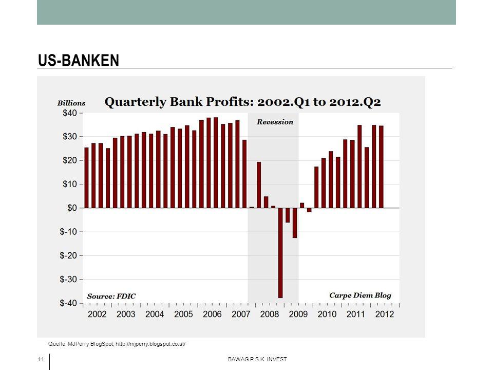 11 BAWAG P.S.K. INVEST US-BANKEN Quelle: MJPerry BlogSpot; http://mjperry.blogspot.co.at/