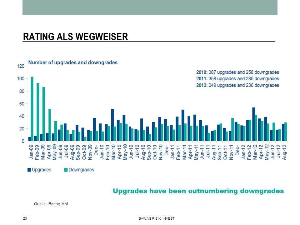 23 BAWAG P.S.K. INVEST RATING ALS WEGWEISER Quelle: Baring AM