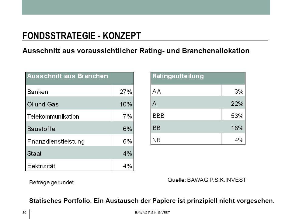 30 BAWAG P.S.K.INVEST FONDSSTRATEGIE - KONZEPT Beträge gerundet Statisches Portfolio.