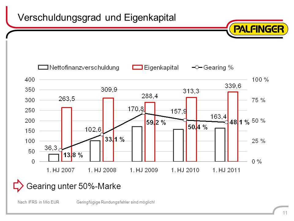 Verschuldungsgrad und Eigenkapital Nach IFRS in Mio EURGeringfügige Rundungsfehler sind möglich! 11 Gearing unter 50%-Marke