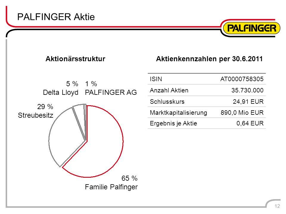 PALFINGER Aktie 12 ISINAT0000758305 Anzahl Aktien35.730.000 Schlusskurs24,91 EUR Marktkapitalisierung890,0 Mio EUR Ergebnis je Aktie0,64 EUR 65 % Fami