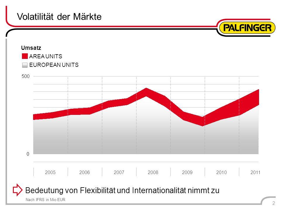 Volatilität der Märkte 2 Bedeutung von Flexibilität und Internationalität nimmt zu 2005200620072008200920102011 Umsatz AREA UNITS EUROPEAN UNITS 0 Nac