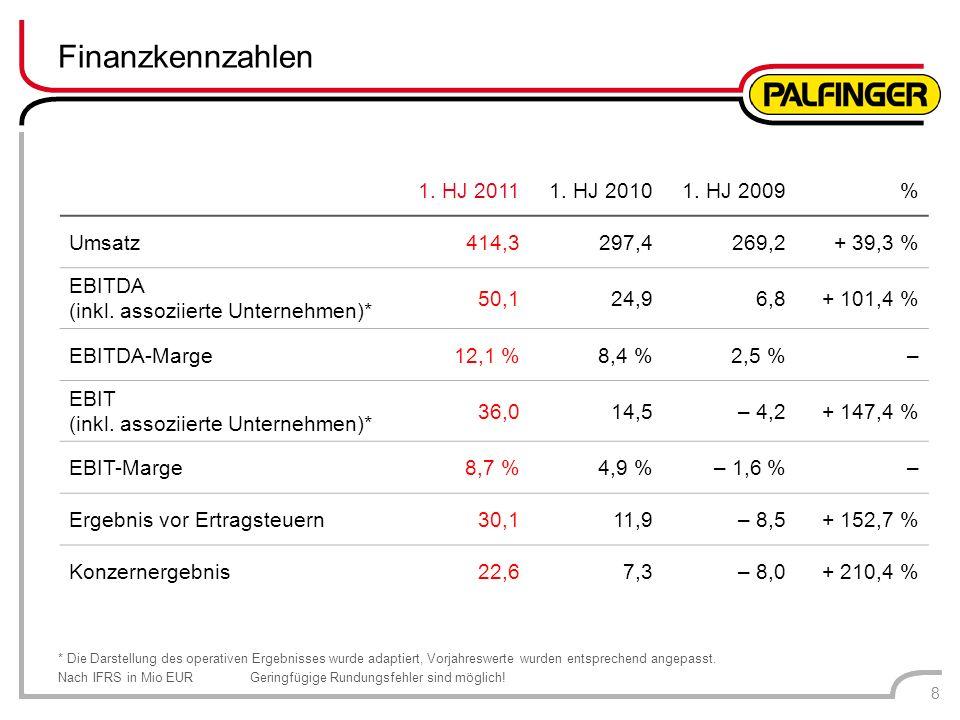 1. HJ 20111. HJ 20101. HJ 2009% Umsatz414,3297,4269,2+ 39,3 % EBITDA (inkl. assoziierte Unternehmen)* 50,124,96,8+ 101,4 % EBITDA-Marge12,1 %8,4 %2,5
