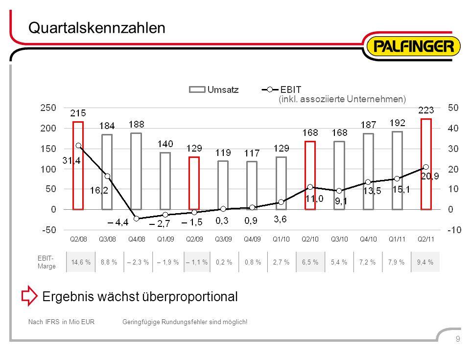 Quartalskennzahlen Nach IFRS in Mio EURGeringfügige Rundungsfehler sind möglich! 9 EBIT- Marge 14,6 %8,8 %– 2,3 %– 1,9 %– 1,1 %0,2 %0,8 %2,7 %6,5 %5,4