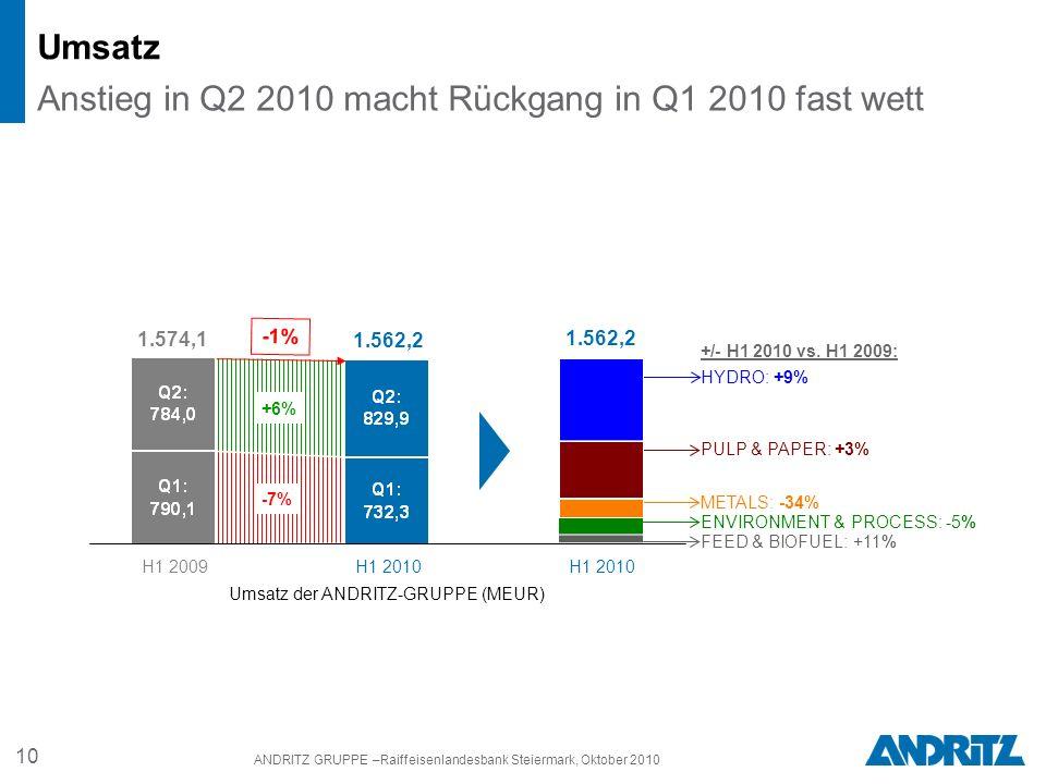 10 ANDRITZ GRUPPE –Raiffeisenlandesbank Steiermark, Oktober 2010 Umsatz Anstieg in Q2 2010 macht Rückgang in Q1 2010 fast wett Umsatz der ANDRITZ-GRUPPE (MEUR) H1 2009 H1 2010 1.574,1 1.562,2 H1 2010 HYDRO: +9% PULP & PAPER: +3% METALS: -34% ENVIRONMENT & PROCESS: -5% FEED & BIOFUEL: +11% +/- H1 2010 vs.