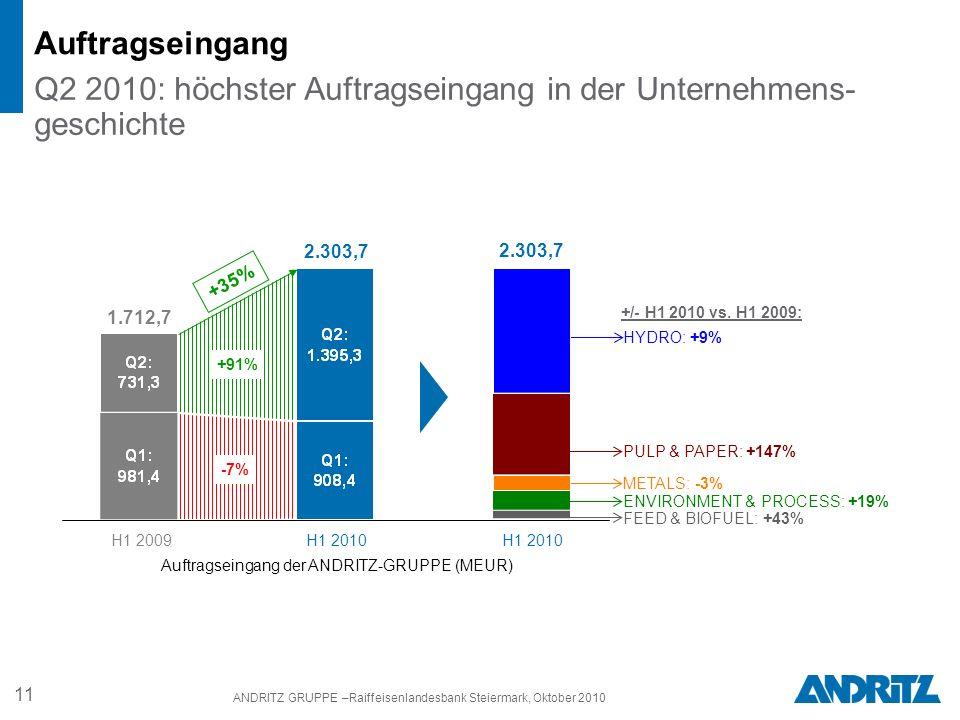 11 ANDRITZ GRUPPE –Raiffeisenlandesbank Steiermark, Oktober 2010 Auftragseingang Q2 2010: höchster Auftragseingang in der Unternehmens- geschichte Auftragseingang der ANDRITZ-GRUPPE (MEUR) H1 2009 H1 2010 1.712,7 2.303,7 H1 2010 HYDRO: +9% PULP & PAPER: +147% METALS: -3% ENVIRONMENT & PROCESS: +19% FEED & BIOFUEL: +43% +/- H1 2010 vs.