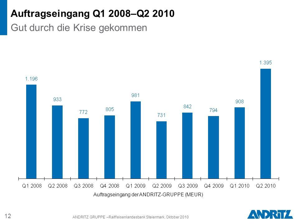 12 ANDRITZ GRUPPE –Raiffeisenlandesbank Steiermark, Oktober 2010 Auftragseingang Q1 2008–Q2 2010 Gut durch die Krise gekommen Auftragseingang der ANDRITZ-GRUPPE (MEUR)